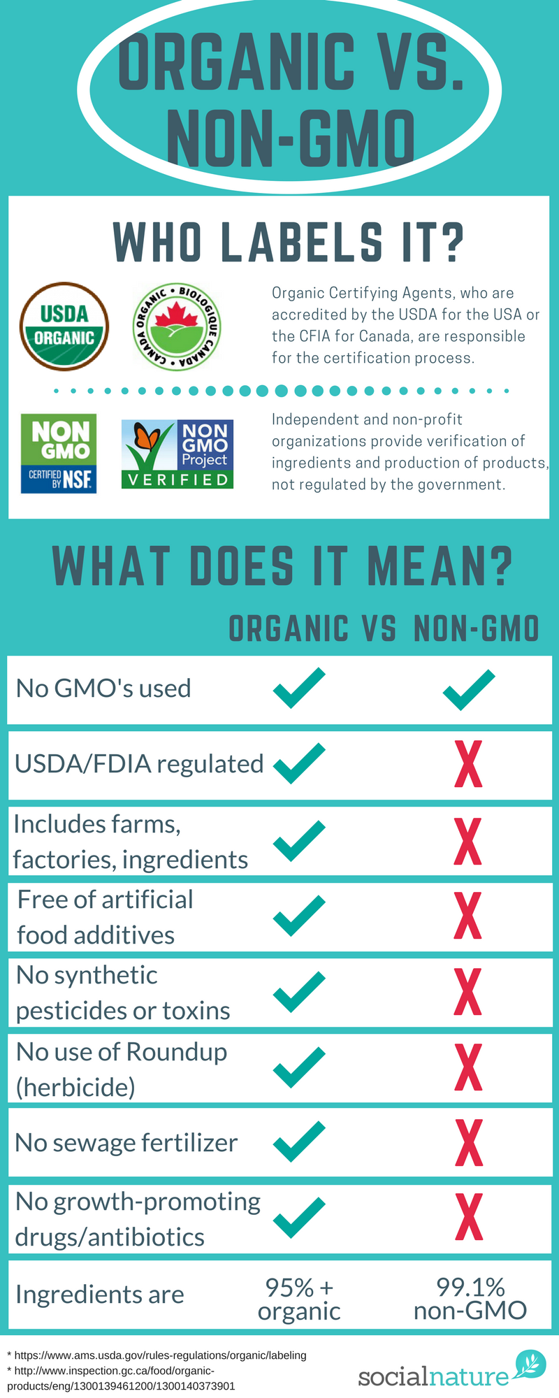 Food Labels 101 The Difference Between Certified Organic Vs Non Gmo